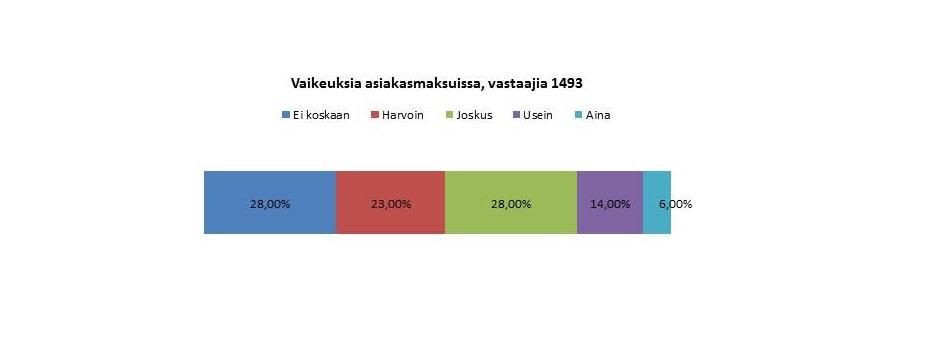 Kaavio jossa kerrotaan että vaikeuksia asiakasmaksuissa oli joskus 28 %, ei koskaan 28 %, harvoin 23 %, usein 14 % ja 6 % aina