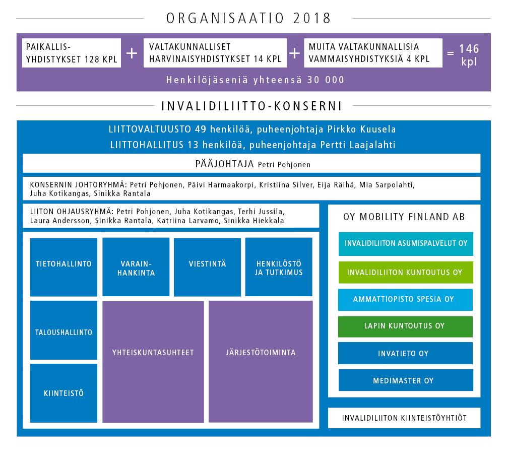 kuva organisaatiokaaviosta