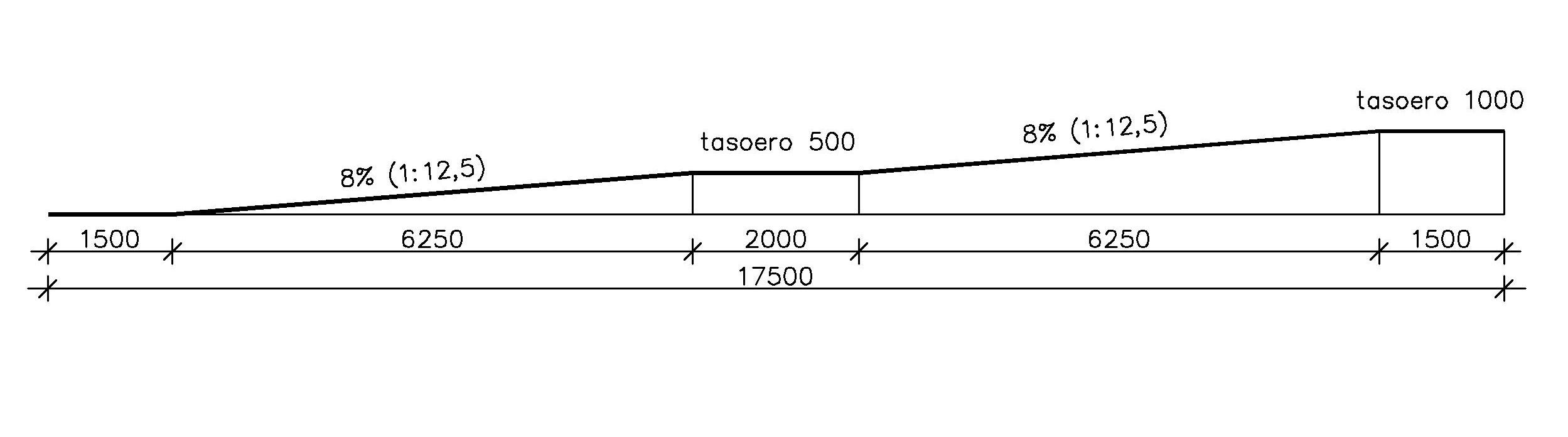 Luiskan kaltevuus voi olla jyrkempi, kuitenkin enintään 8 % (1:12,5), jos tasoero on korkeintaan 1000 mm.