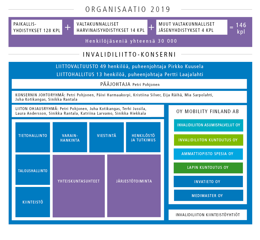 kuva invalidiliiton organisaatiokaaviosta