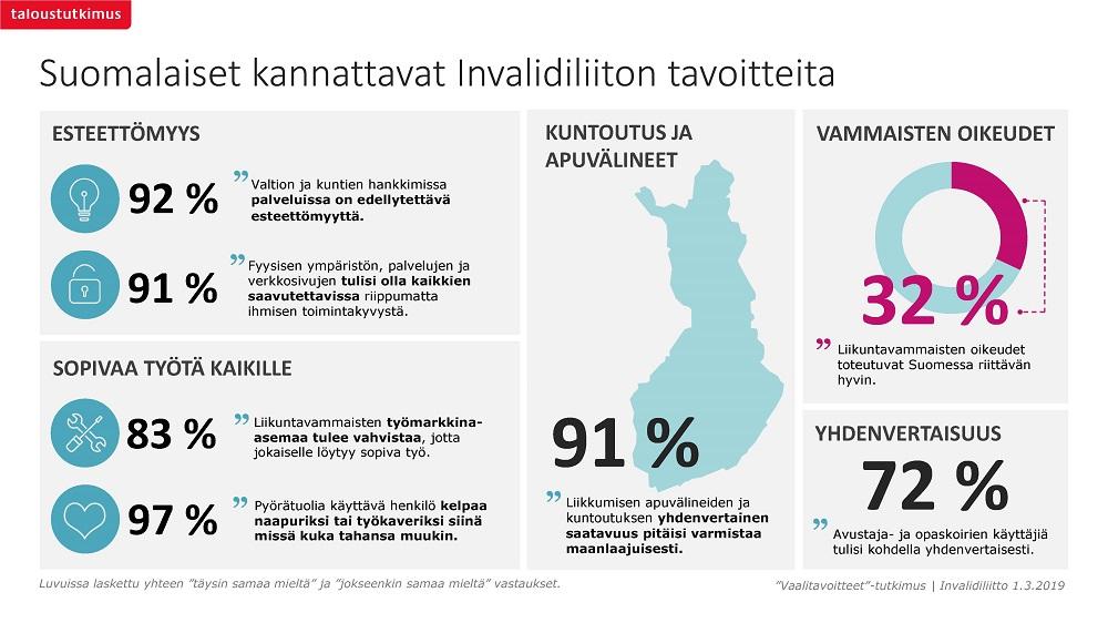 Taloustutkimuksen infograafi Invalidiliiton tavoitteista
