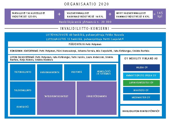 Invalidiliiton organisaatiokaavio_2020