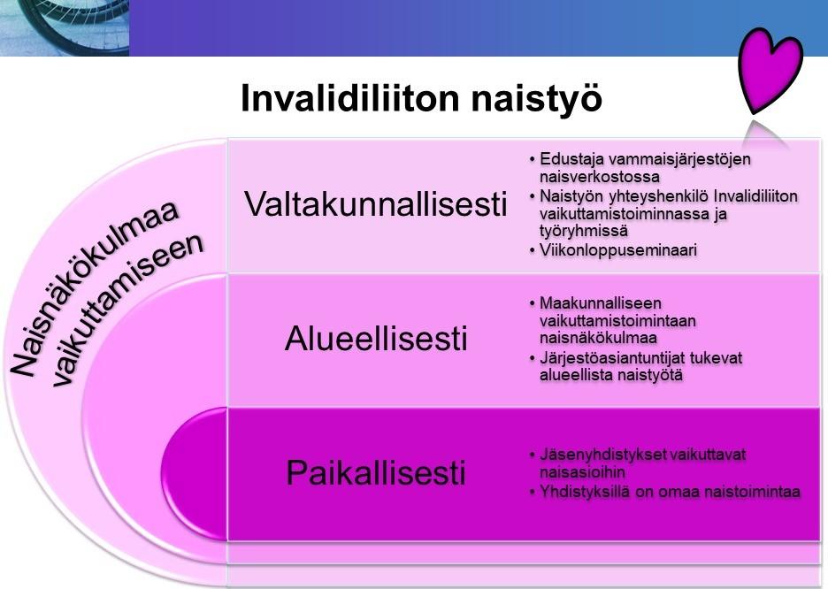 Invalidiliiton naistyön tasot