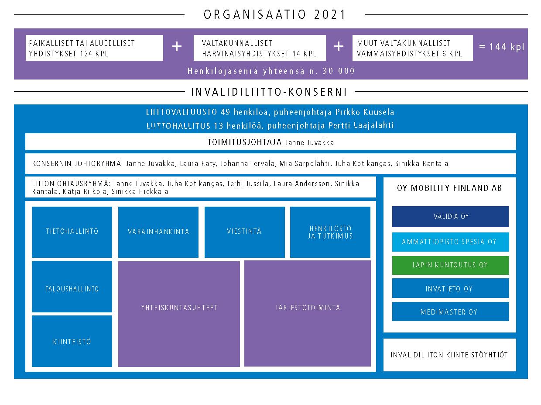 Invalidiliiton organisaatiokaavio.